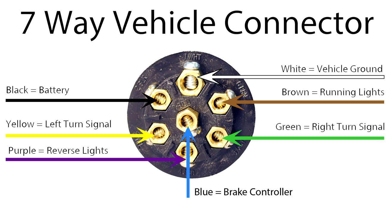 7 Prong Trailer Plug Wiring Diagram | Trailer Wiring Diagram
