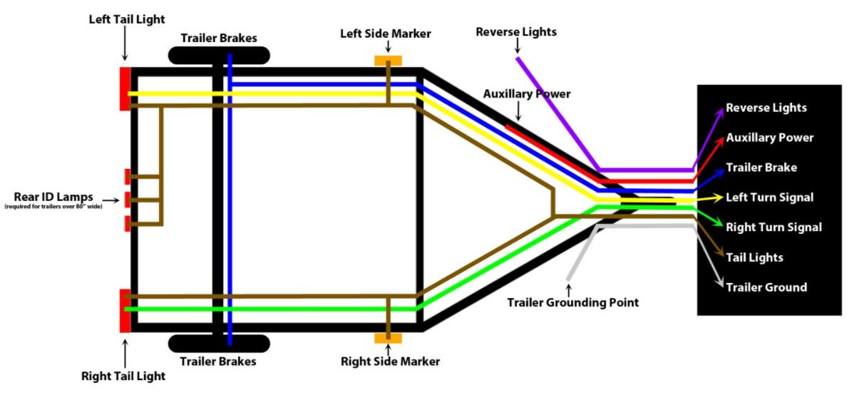 Wire Trailer Wiring Diagram
