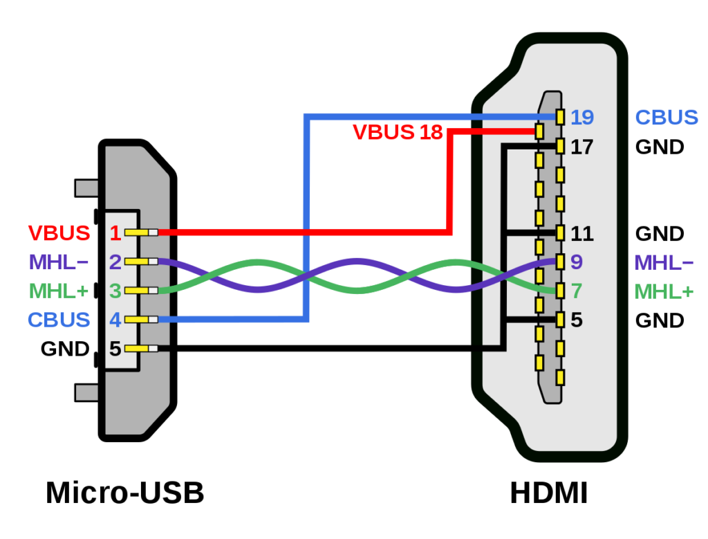 File MHL Micro USB HDMI Wiring Diagram svg Wikipedia