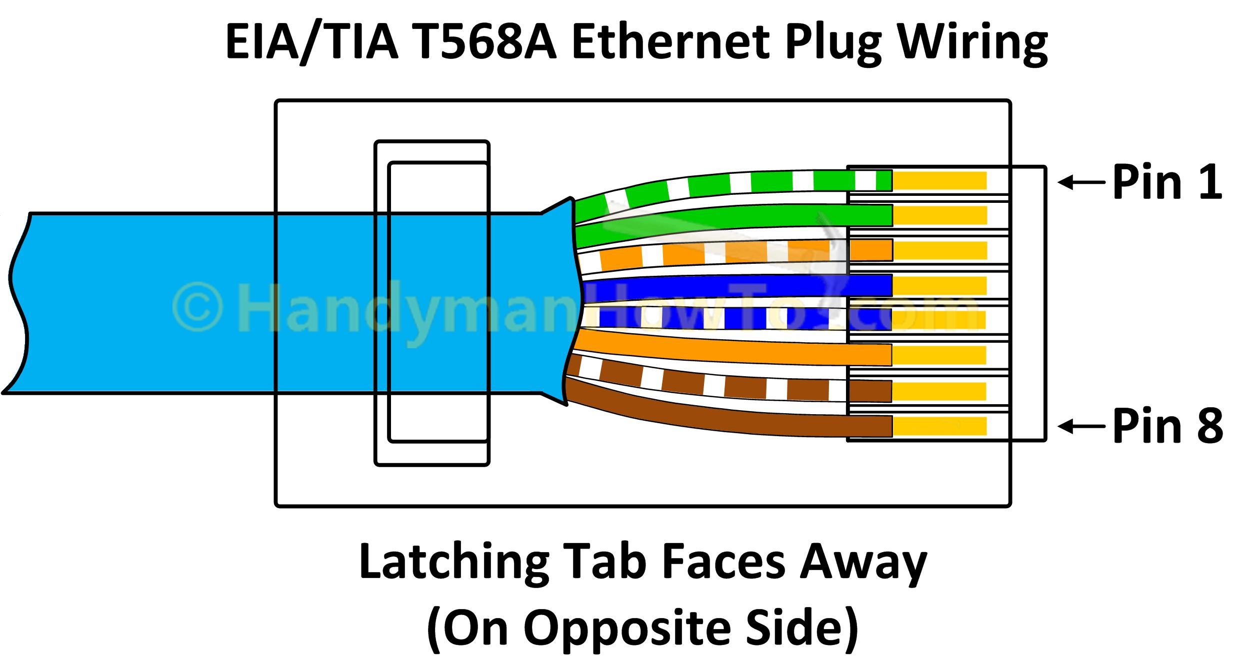 Pindaniel Sloan On Electricity | Ethernet Wiring