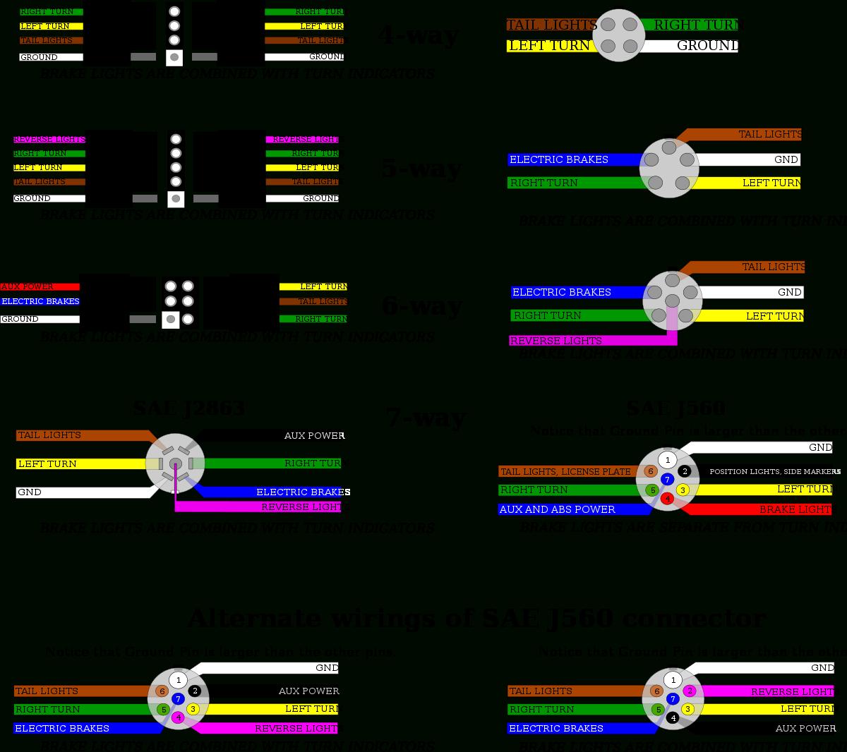 Trailer Connectors In North America - Wikipedia